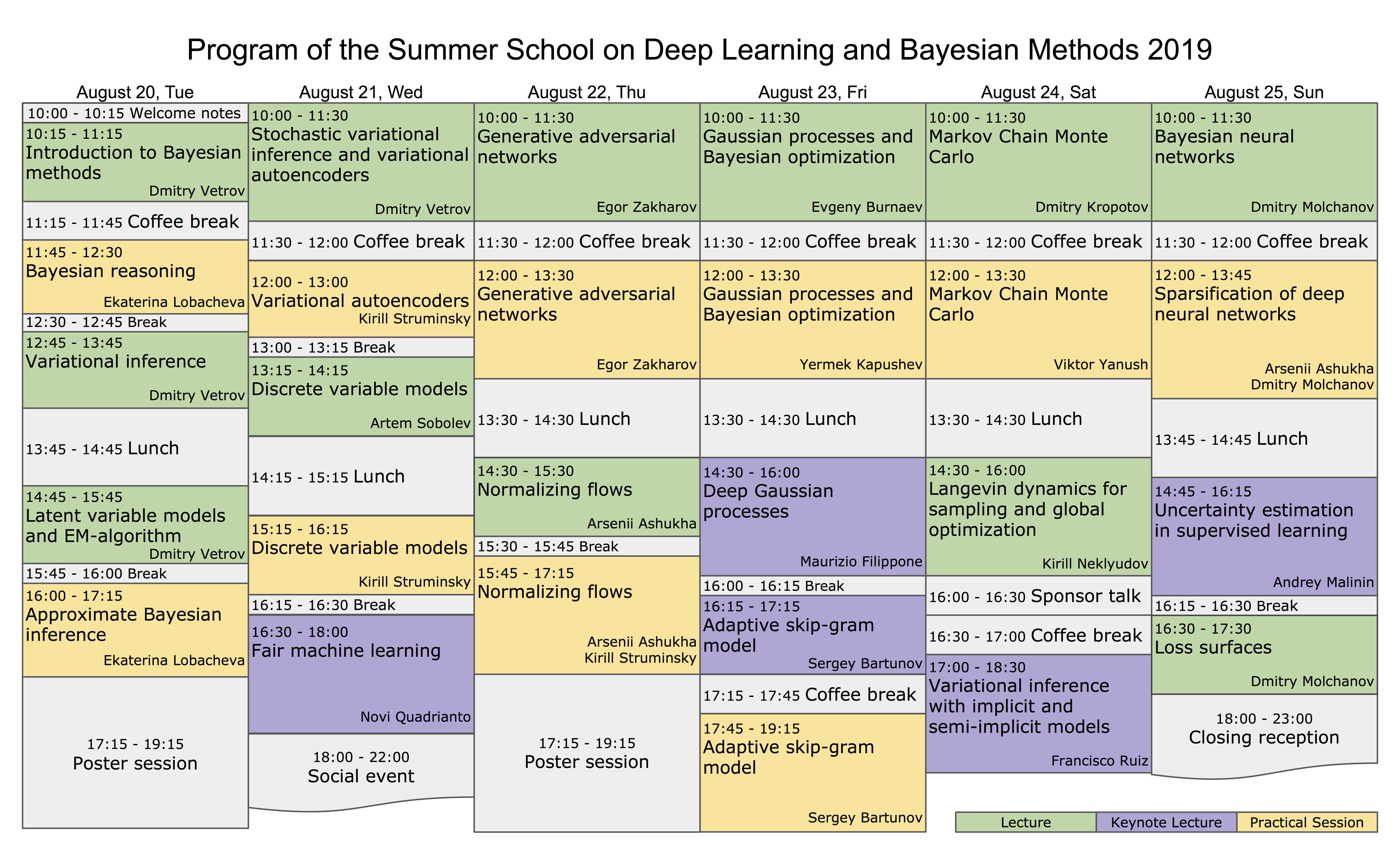 Deep|Bayes – Summer school on Deep Learning and Bayesian Methods